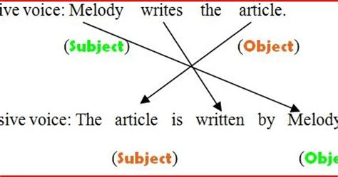 Simple Present Tense - Essay by Asfers - antiessayscom